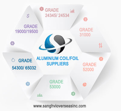 Aluminium Coil Manufacturers in India